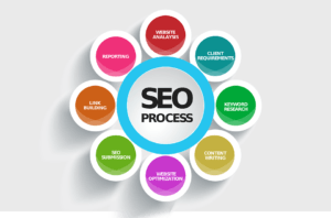 seo process 300x198 - The Recipe for Great Stew - A Strong Back-link Management Strategy