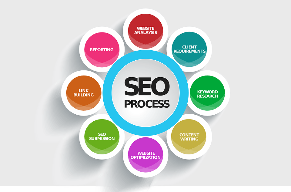 seo process - 5 Top SEO Mistakes to Avoid